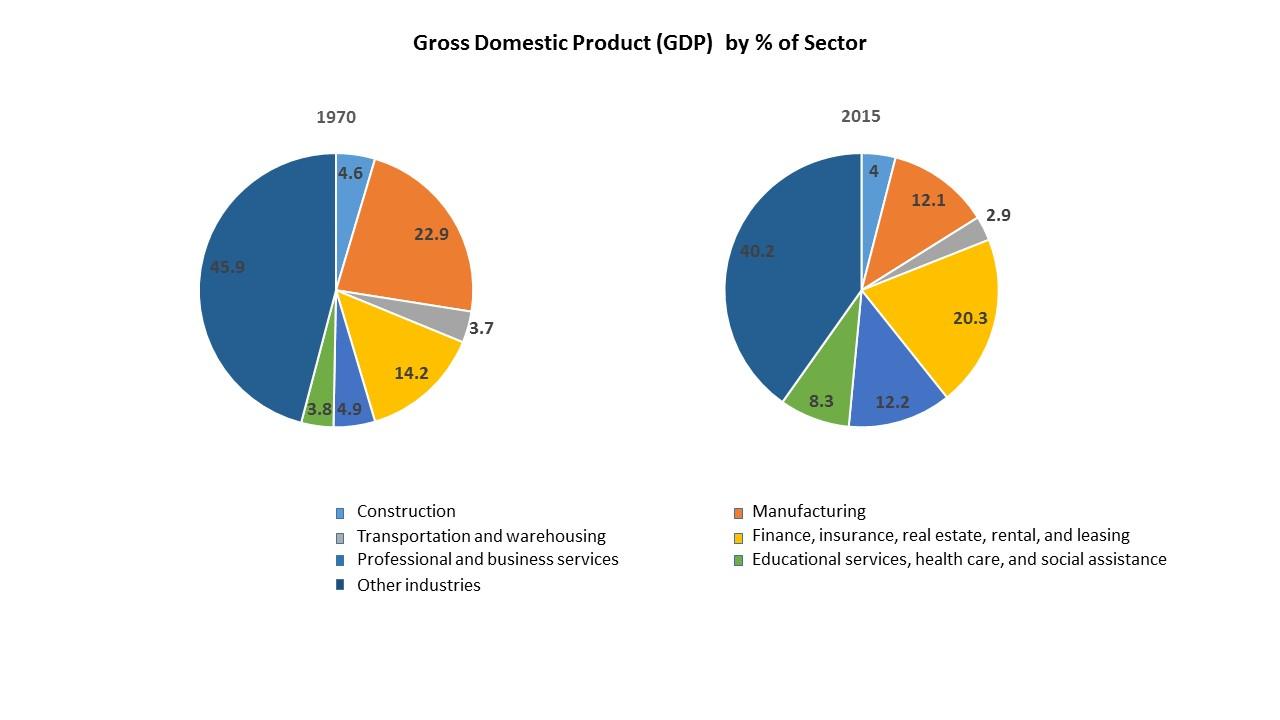 GDPbyInd_VA_1947-2015-AUG 2016