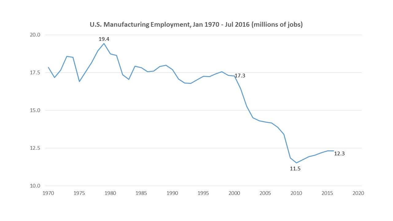 US Maunufacturing Employment